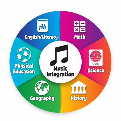 Colorful graphic shows Music Integration at the center of other subjects in school.