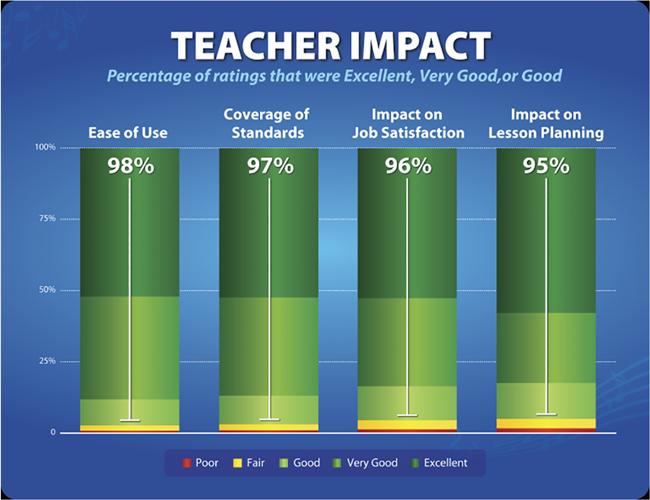 Results of teacher survey shown as bar chart