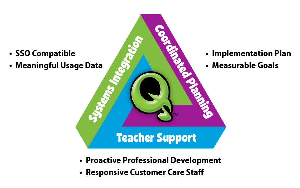 Graphic communicating three arms of a support system for district integrations.
