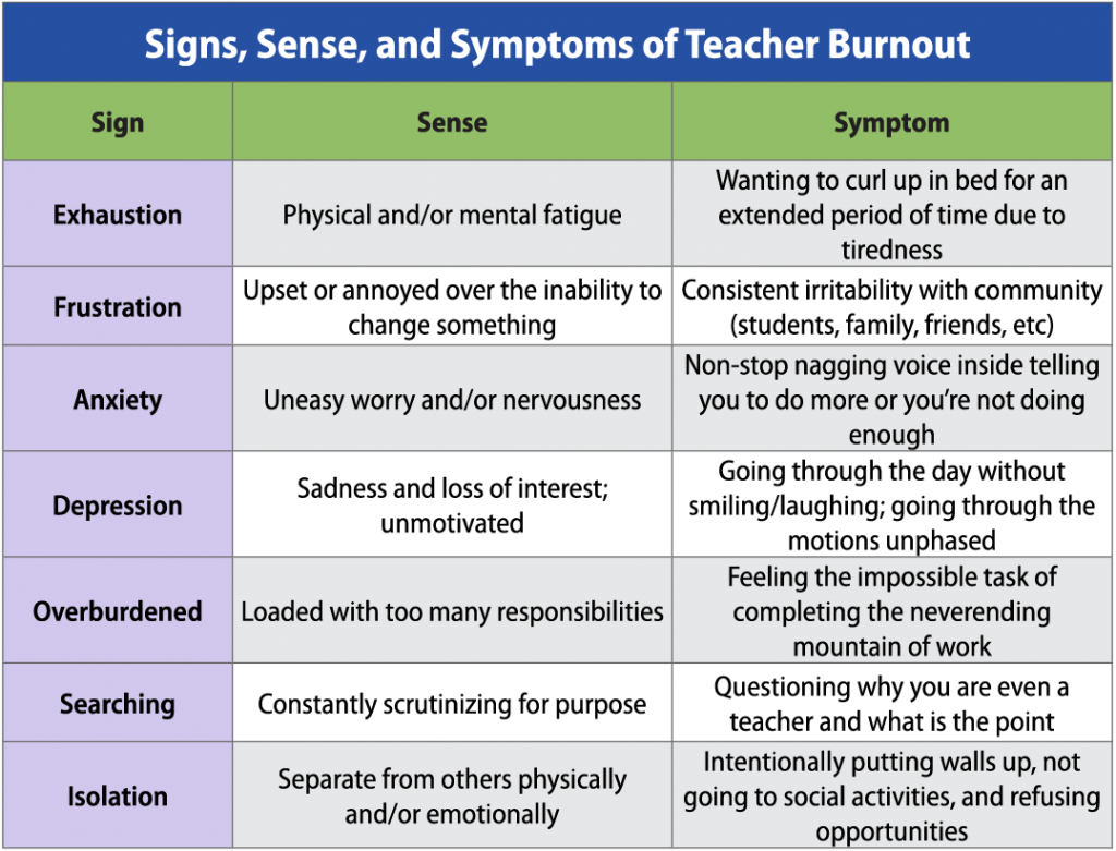 Table showing the signs of teacher burnout