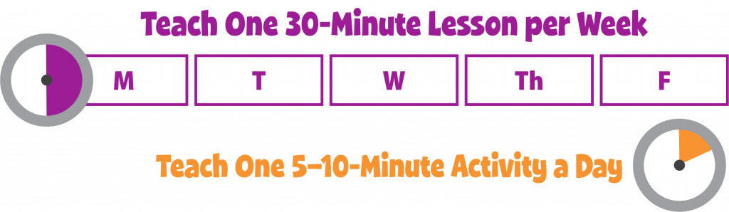 Chart comparing 5 minutes per day with a single lesson each week